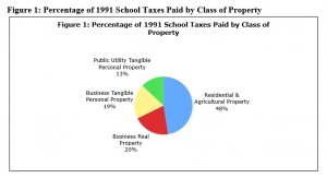 Property Tax Distribution, 1991