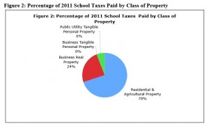 Ohio Property Tax Burden Distribution, 2011